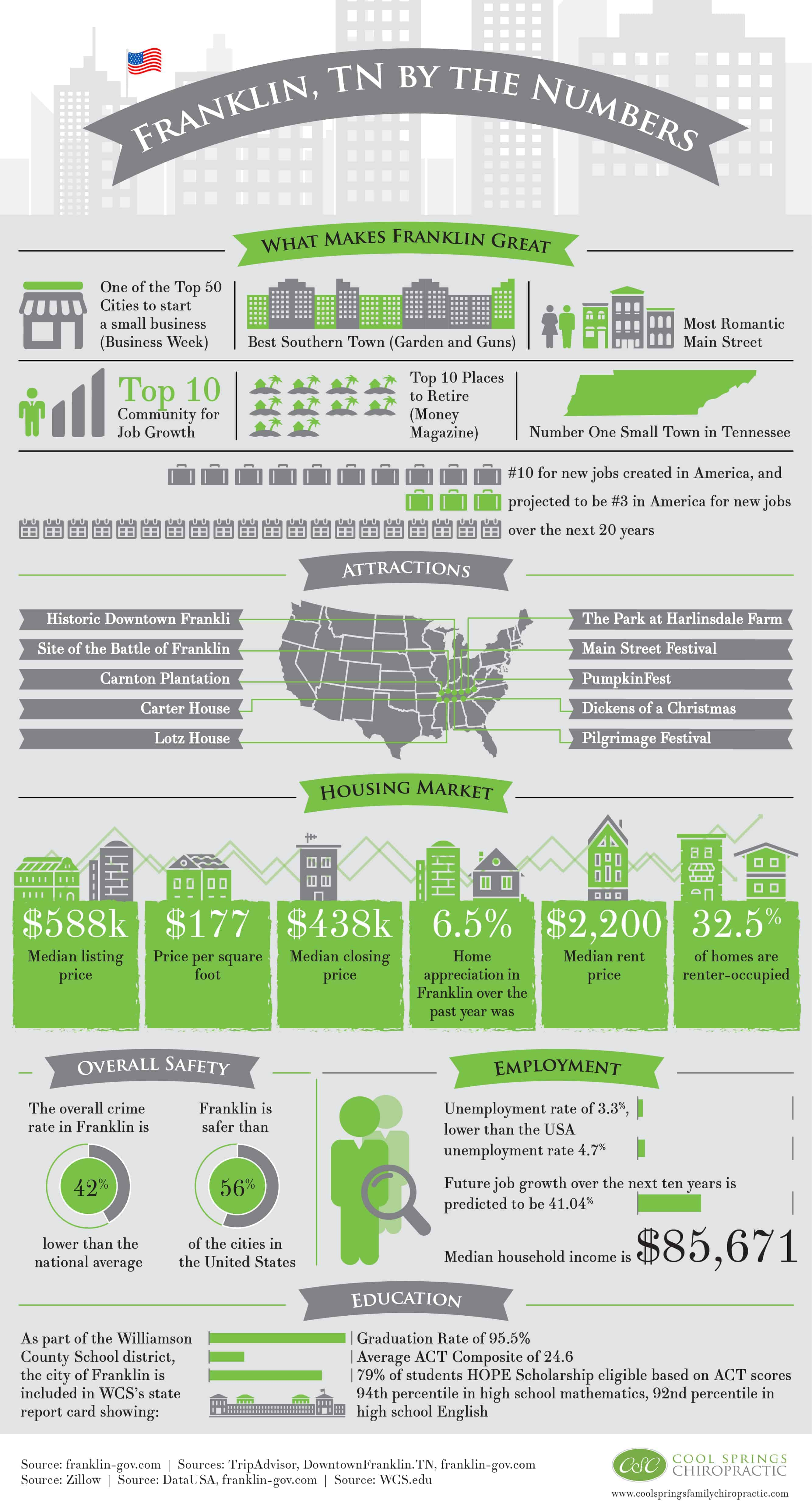 infograph of Franklin, TN by the Numbers